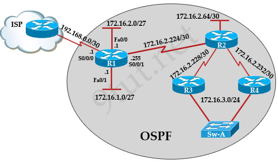 OSPF_message