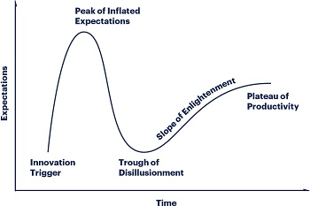 Gartner Hype Cycle (thumbnail)