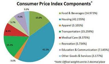 美國的通貨膨脹是怎麼算的,對中國人計算中國的通脹,可能有所借鑒。圖為美國通脹的組成部分
