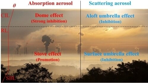 Schematic description of aerosol-PBL interactions with absorption aerosol layer below RL, absorption aerosol layer above RL, purely scattering aerosol layer below RL, and purely scattering aerosol layer above RL. (Image: XIN Jinyuan)
