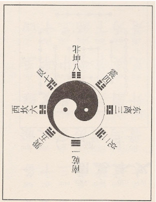 Drawing of the Taoist yin-yang symbol with the Chinese 8 trigrams of Bagua.