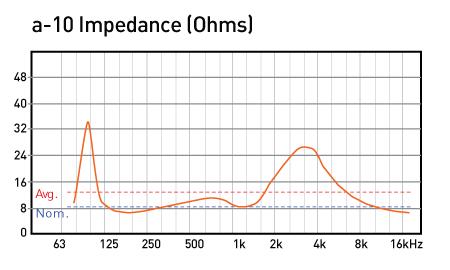 a-10-Impedance-fnal-data