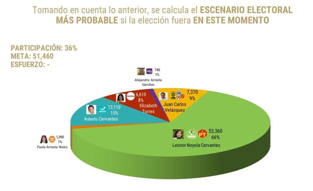 De las Heras Demotecnia marca una amplia ventaja del 66 por ciento a Leonor Noyola Cervantes