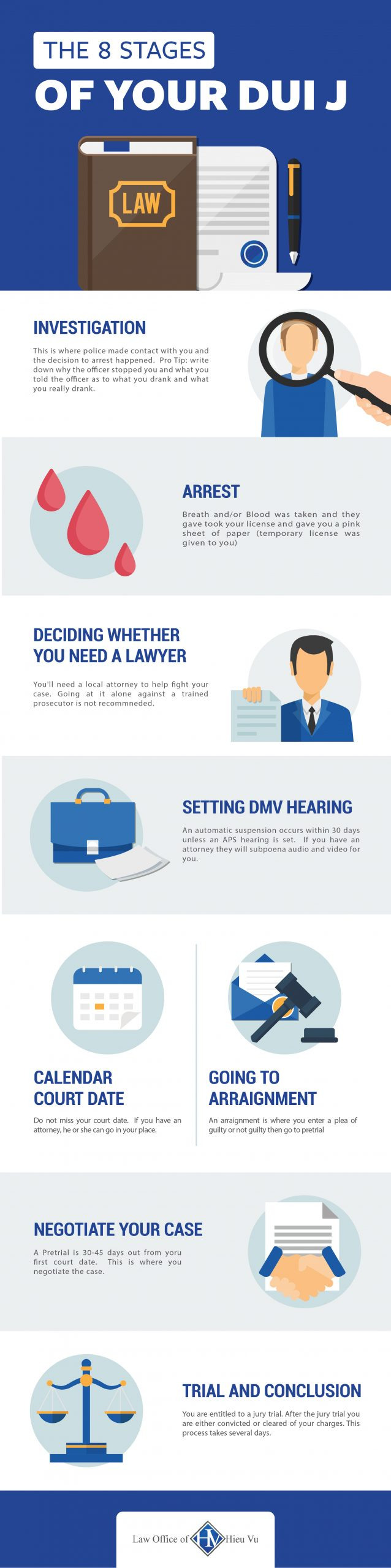 Shows different stages of a DUI process