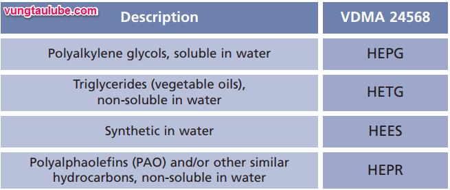 dầu thủy lực phân hủy sinh hoc