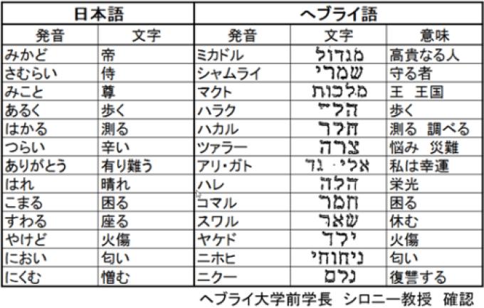 君が代 ヘブライ 語