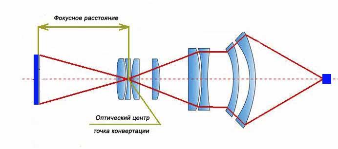 Фокусное расстояние - оптический центр