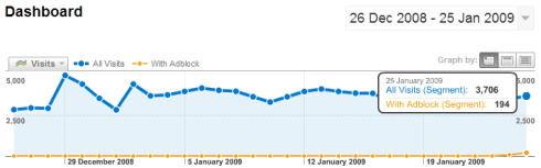Adblock usage stats in Google Analytics
