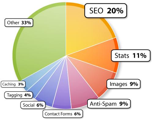 Most popular WordPress plugin niches
