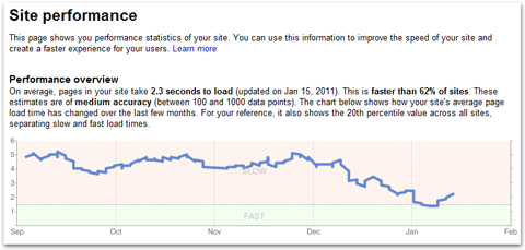 Site performance graph from Google Webmaster Tools