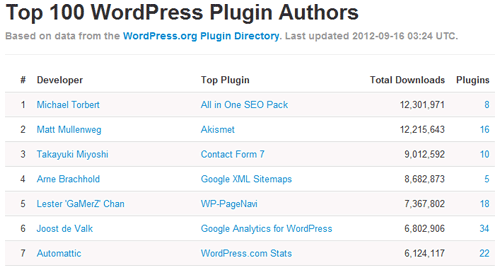 Top 100 WordPress Plugin Developers. Click this image to view the full list.