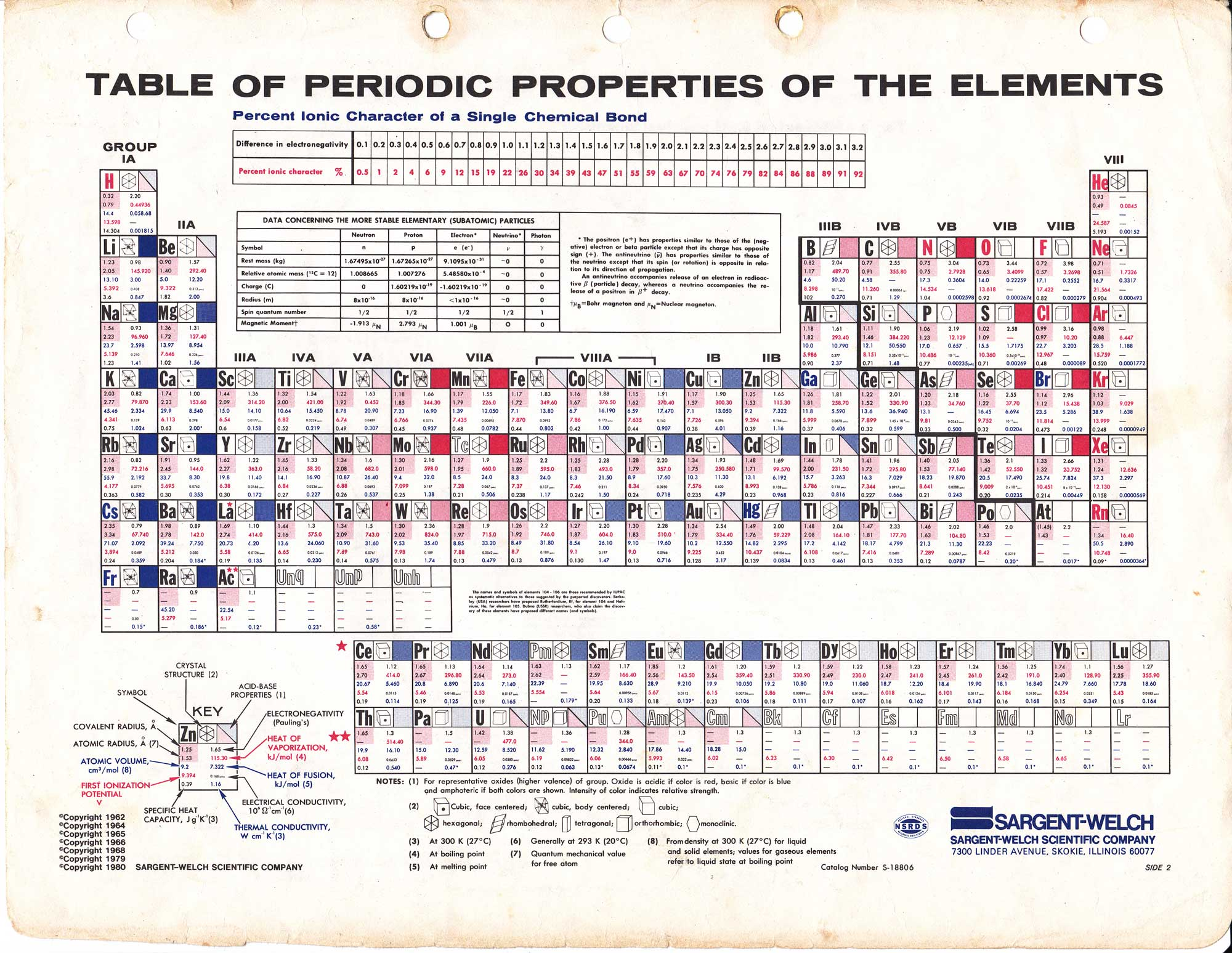 Periodic Table Of The Elements Table Of Periodic