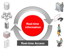 oracle-real-time