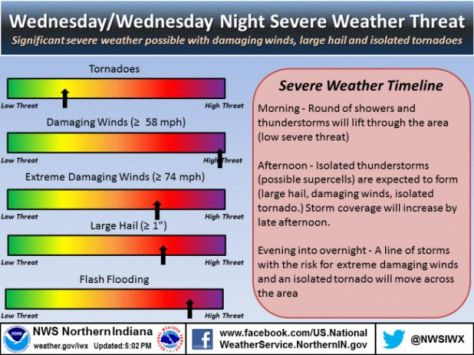 NWS Infographic on tomorrow's severe weather threat. See text below