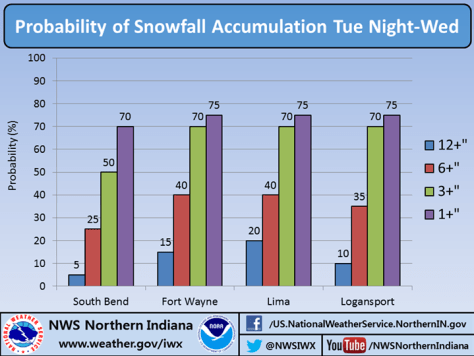 NWS graph showing snow accumulation probabilities for South Bend, Fort Wayne, Lima and Logansport