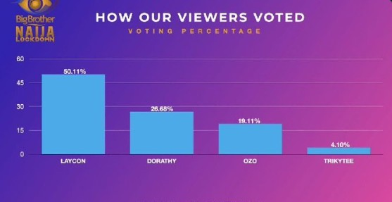 BBNaija Day 63: How fans voted to evict Trickytee, Ozo