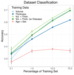 Detect and correct bias in multi-site neuroimaging datasets