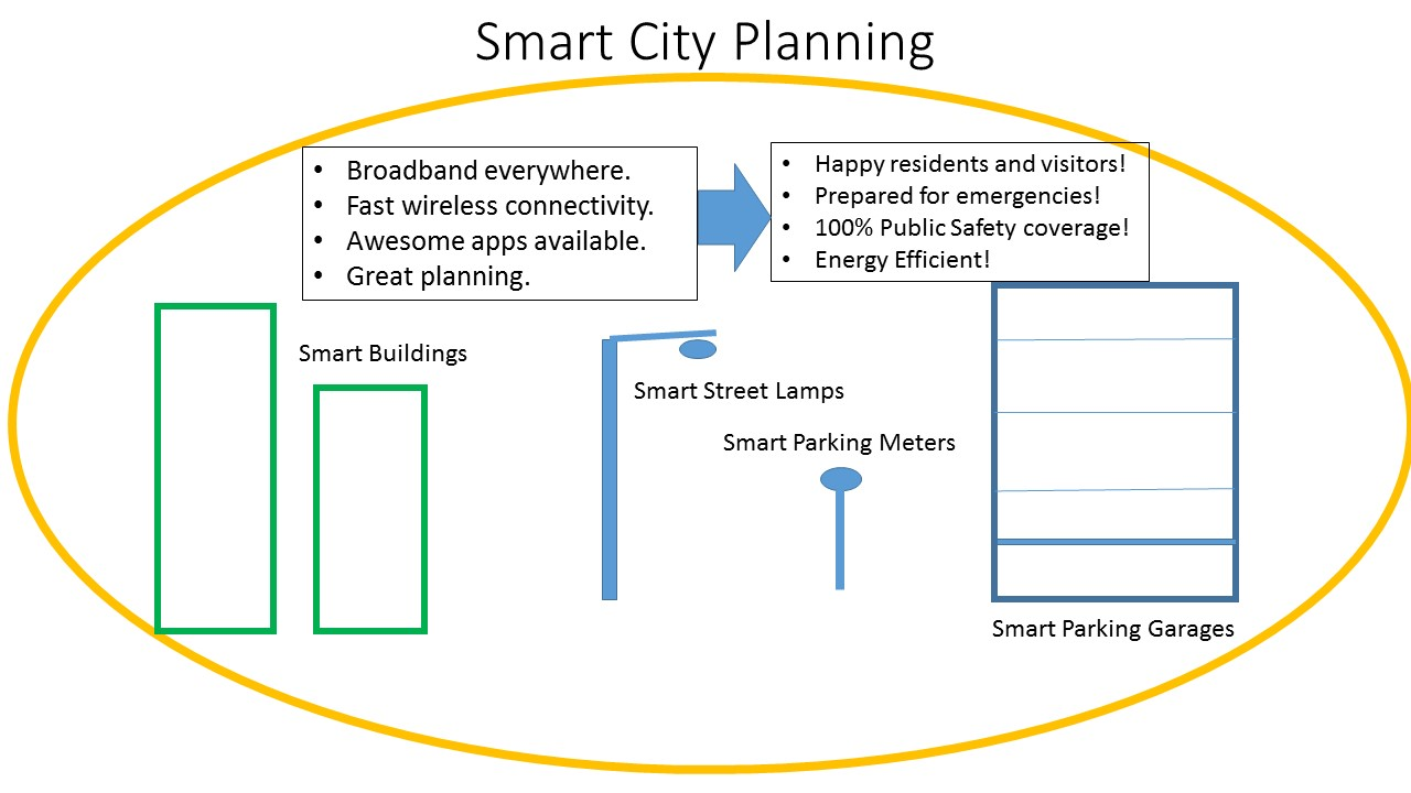 Do Smart Cities Need Wireless?