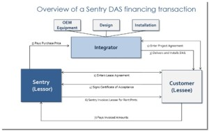 Financing DAS Model