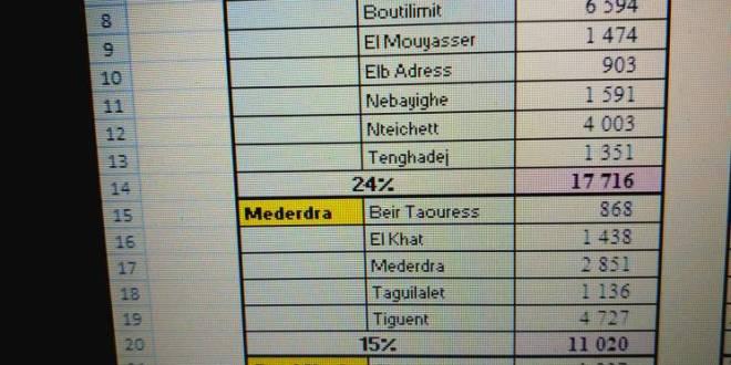 بالأرقام :حصيلة الإنتساب في  مقاطعة واد الناقة