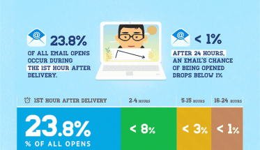 EMAIL LIFE SPAN