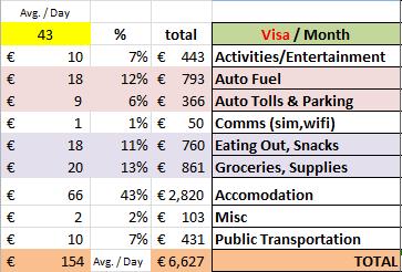 Actual cost of 6 week European Road Trip