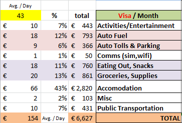 Actual cost of 6 week European Road Trip