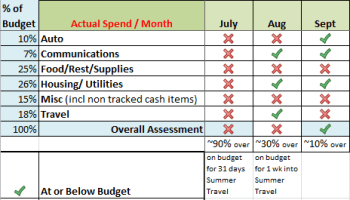 Our Budget And Actual Spend ( 3 Months) - Living In Spain