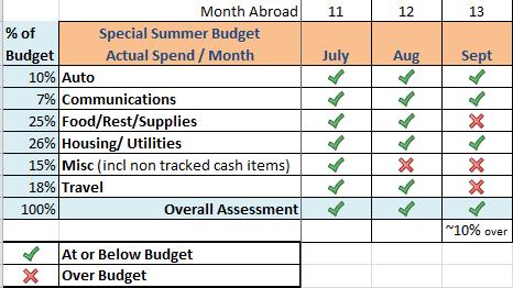 Summer 2013 Budget