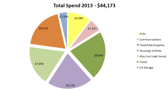 Wagoners_Abroad_Actual_Spend_Living_in_Spain_1_Year_-_2013_Amounts