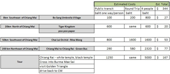 Avis_Thailand_Comparison_to_Public_Transit_Estimates