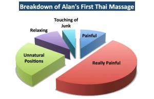 Breakdown of Alan's First Thai Massage