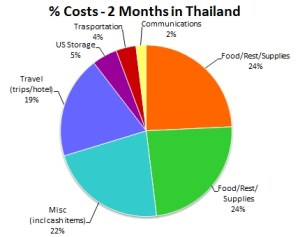 Costs_2_months_in_Thailand