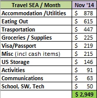 Cost of living in Southeast Asia 1 month Thailand Laos