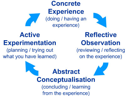 Kolb's experiential learning theory works on two levels: a four-stage cycle of learning and four separate learning styles. Much of Kolb's theory is concerned with the learner's internal cognitive processes.