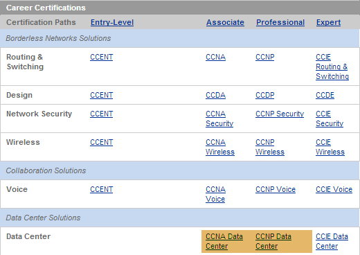 A Look At Cisco's New CCNA And CCNP Data Center