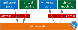 Leveraging Traffic Shaping to Control MultiNIC vMotion Bandwidth  Wahl Network