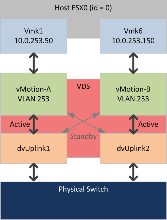 multi-nic-vmotion-graphic