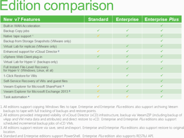 veeam-edition-comparison