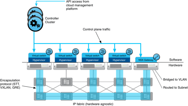nsx-architecture-high-level