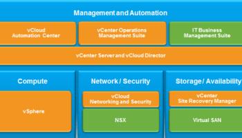 vCloud Suite, vCloud Air, and vRealize Cloud Management
