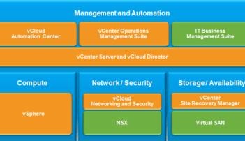 vCloud Suite, vCloud Air, and vRealize Cloud Management Platform