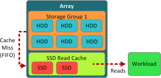 An example using Synology SSD Read Cache