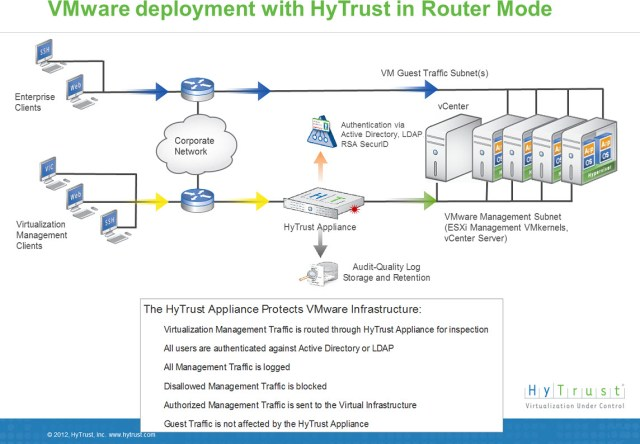 hytrust-router-mode