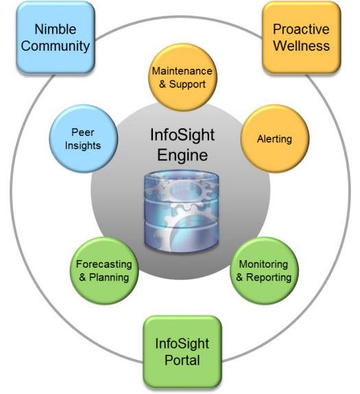infosight-engine