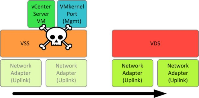 Once the uplinks migrate, the VMs and VMkernel ports shed tears