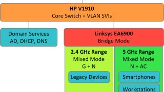 How wireless fits into my network topology