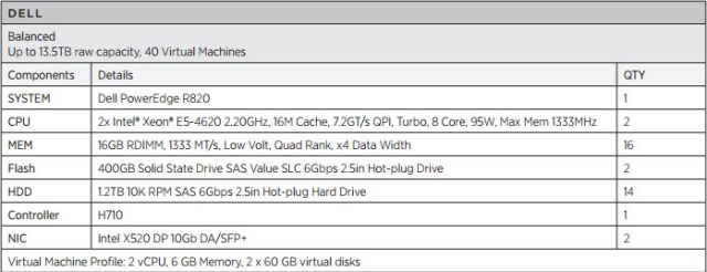 An example VSAN config with a Dell R820