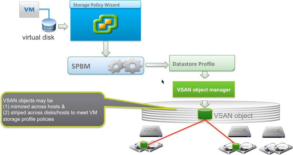 Exploring VMware VSAN Ready Nodes, Per-Socket Pricing, and Design Guides - Wahl Network