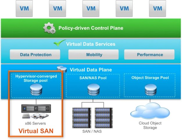 Virtual SAN fits into the hypervisor-converged storage pool section